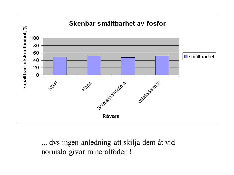 Specialmineralfoder för sintid!! Ca/P = 6/6