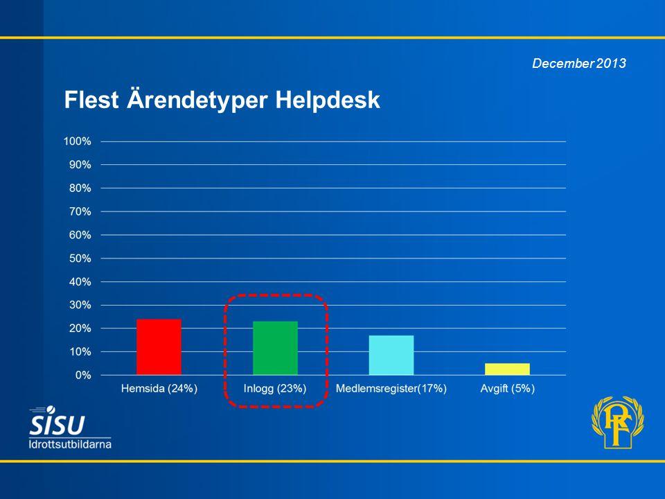 Flest Ärendetyper Helpdesk December 2013