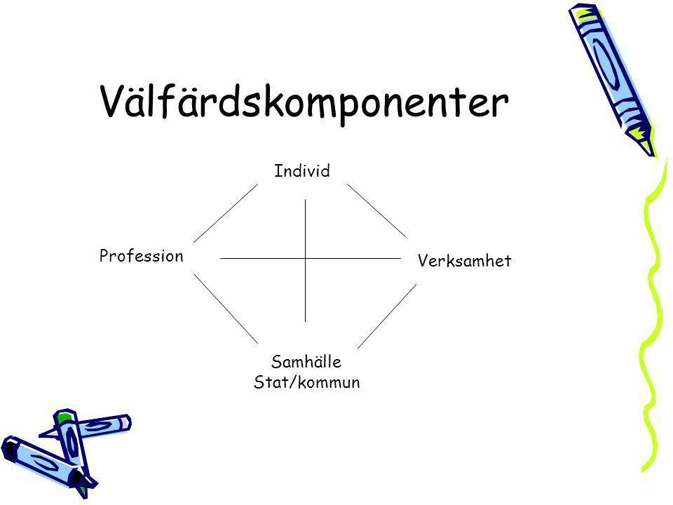 Välfärdskomponenter Individ Profession Verksamhet Samhälle Stat/kommun