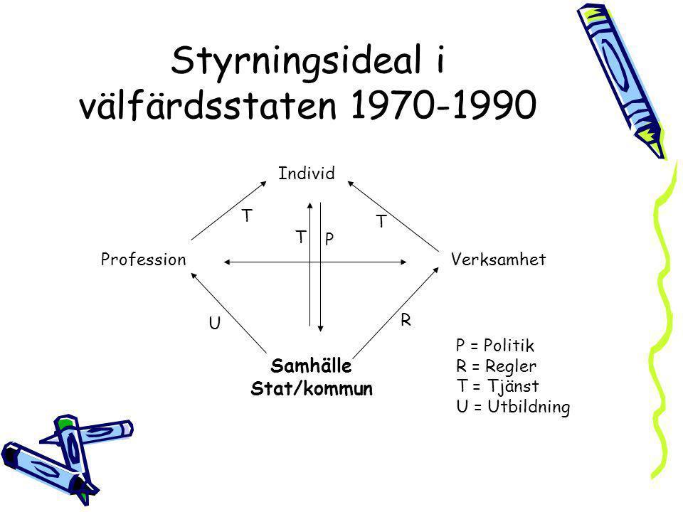 Styrningsideal i välfärdsstaten 1970-1990 Individ ProfessionVerksamhet Samhälle Stat/kommun P T T T R U P = Politik R = Regler T = Tjänst U = Utbildni