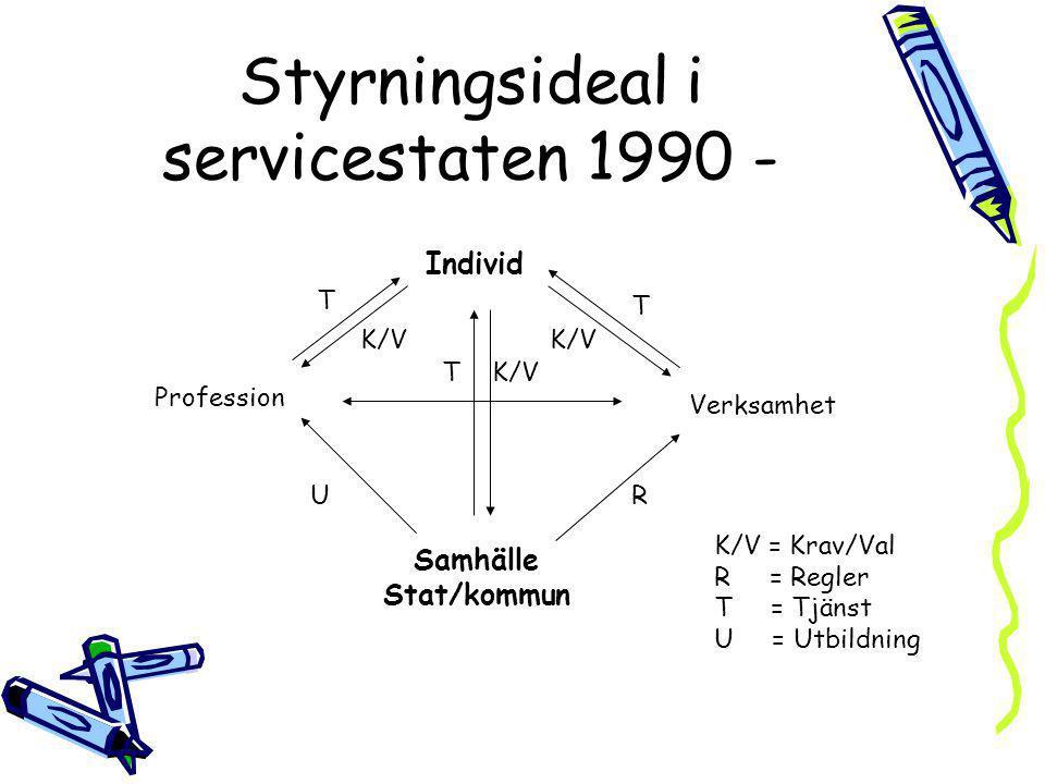 Styrningsideal i servicestaten 1990 - Individ Profession Verksamhet Samhälle Stat/kommun T T TK/V UR K/V = Krav/Val R = Regler T = Tjänst U = Utbildni