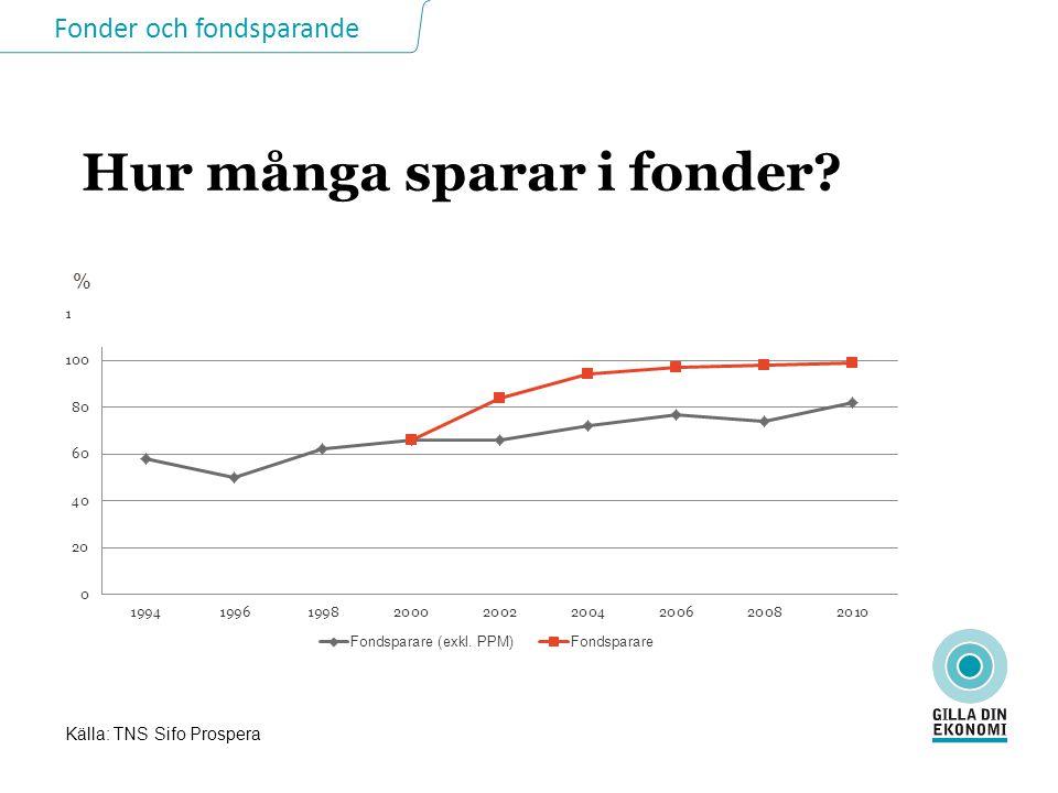 Fonder och fondsparande Hur många sparar i fonder? Källa: TNS Sifo Prospera %