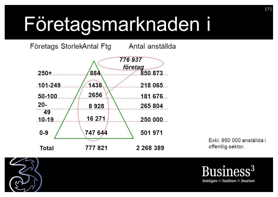 [ 7 ] Företagsmarknaden i Sverige SverigeSverigeusiness Market in Sweden Exkl. 950 000 anställda i offentlig sektor. Företags StorlekAntal anställdaAn