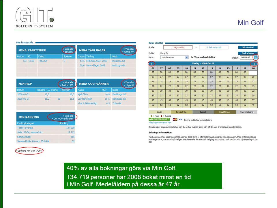 40% av alla bokningar görs via Min Golf. 134.719 personer har 2008 bokat minst en tid i Min Golf.