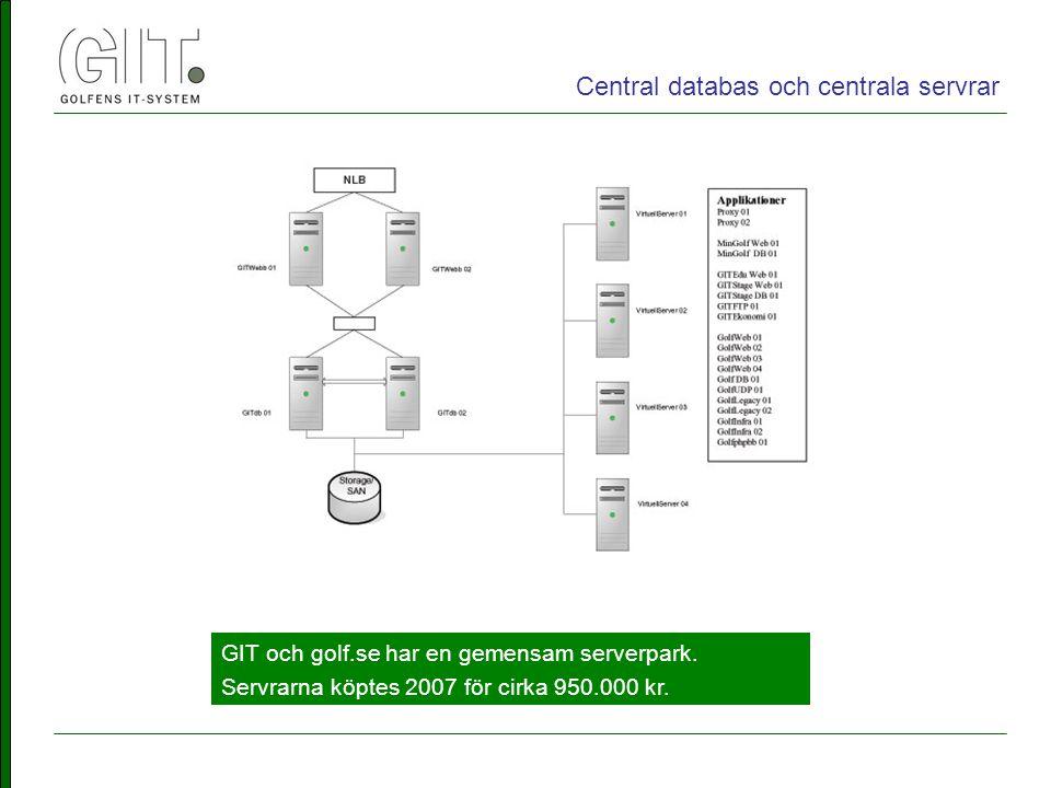 GIT och golf.se har en gemensam serverpark. Servrarna köptes 2007 för cirka 950.000 kr.