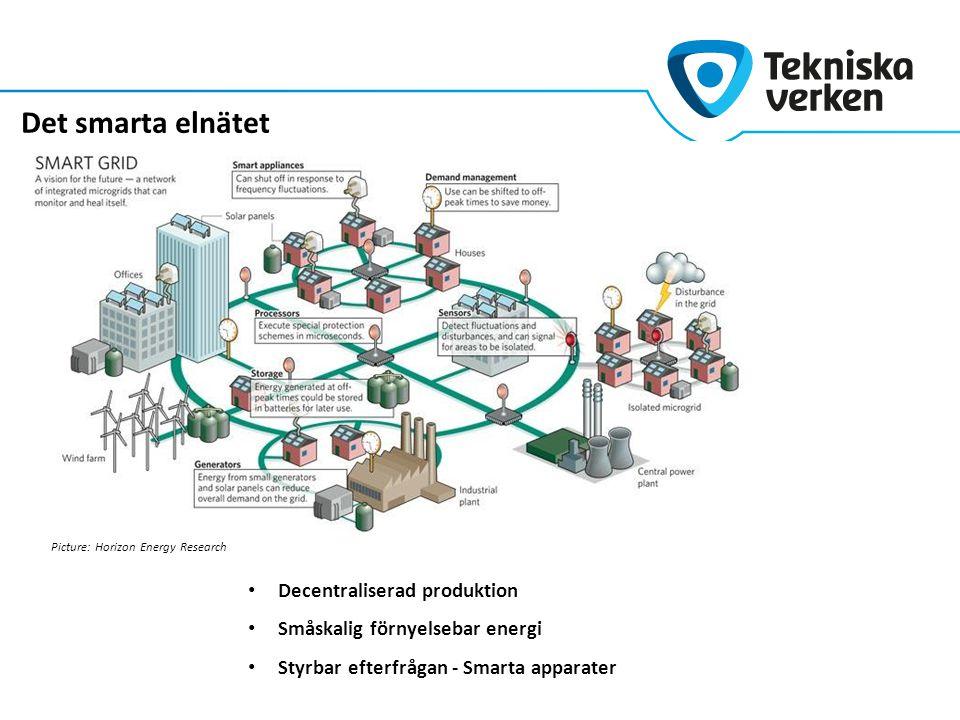 Det smarta elnätet Picture: Horizon Energy Research Decentraliserad produktion Småskalig förnyelsebar energi Styrbar efterfrågan - Smarta apparater
