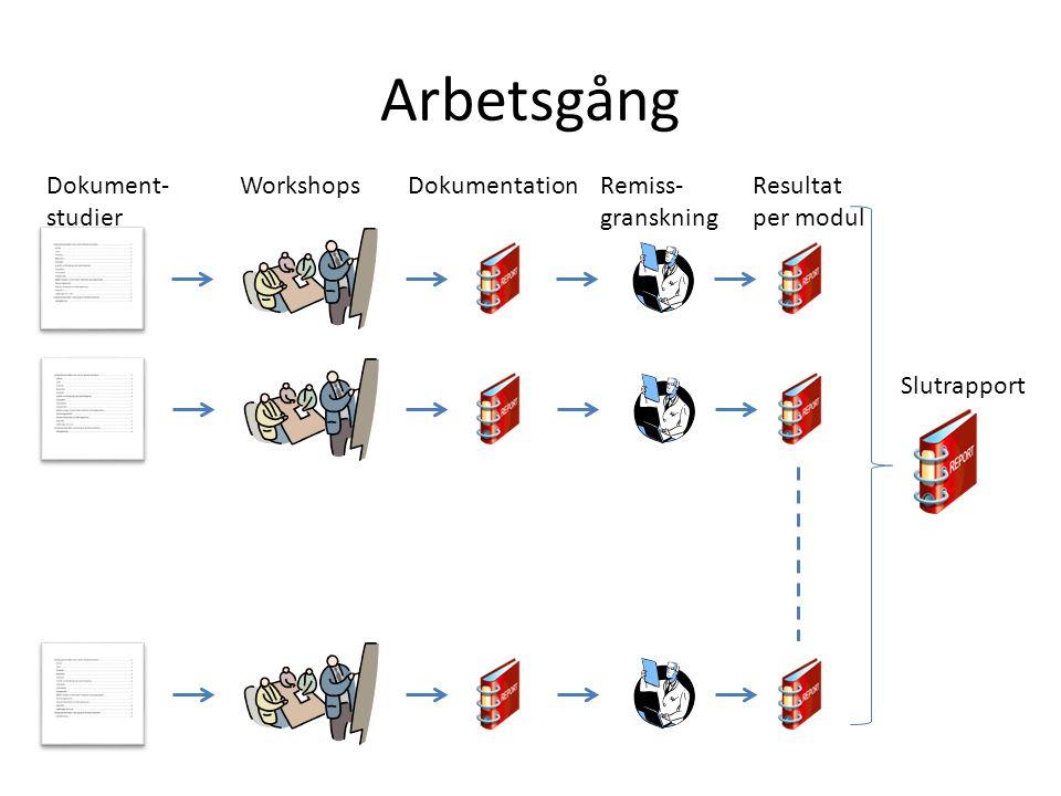 Arbetsgång Dokument- studier WorkshopsDokumentationRemiss- granskning Resultat per modul Slutrapport