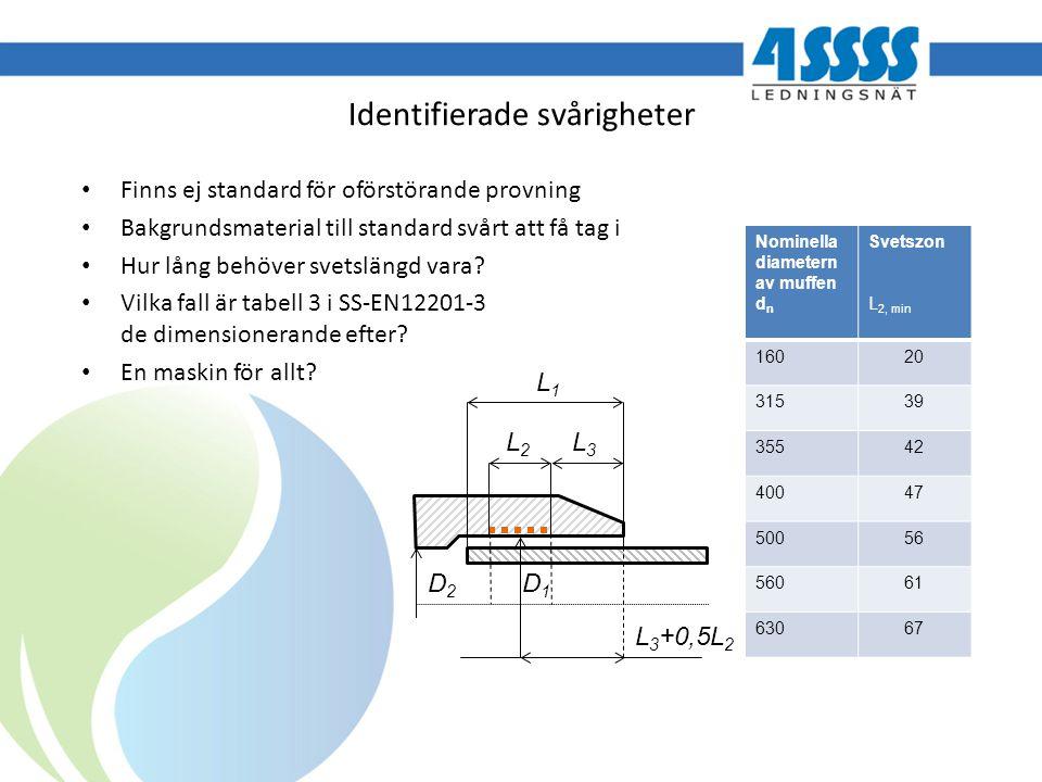 Identifierade svårigheter Finns ej standard för oförstörande provning Bakgrundsmaterial till standard svårt att få tag i Hur lång behöver svetslängd v