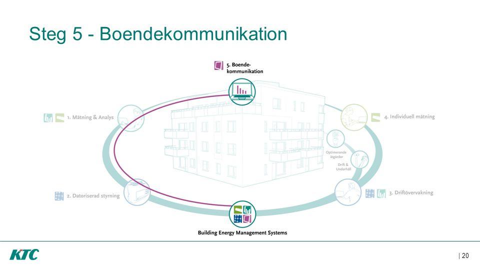 | 20 Steg 5 - Boendekommunikation