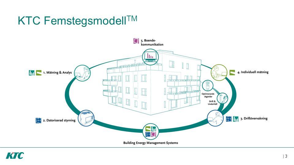 | 3 KTC Femstegsmodell TM