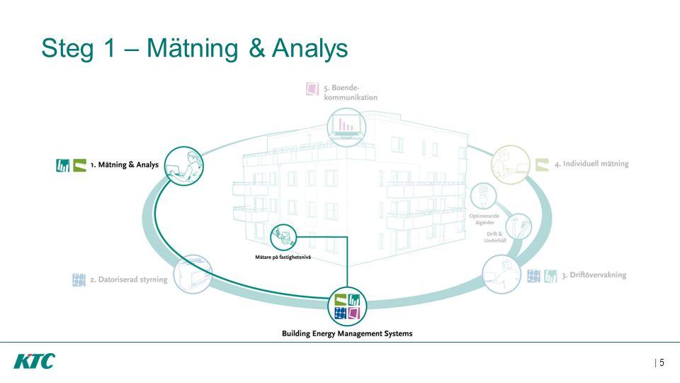 | 5 Steg 1 – Mätning & Analys