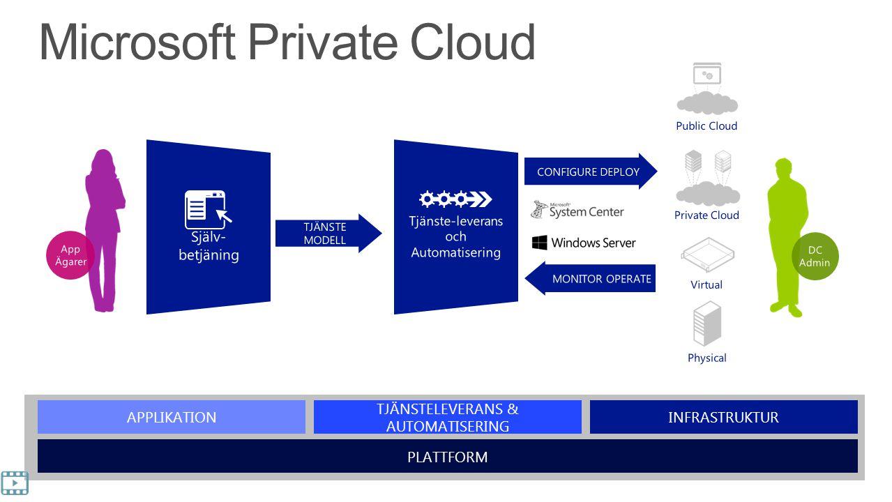 Microsoft Private Cloud APPLIKATION TJÄNSTELEVERANS & AUTOMATISERING INFRASTRUKTUR PLATTFORM