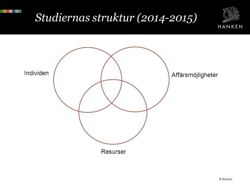 Studiernas struktur (2014-2015) © Hanken Resurser Affärsmöjligheter Individen