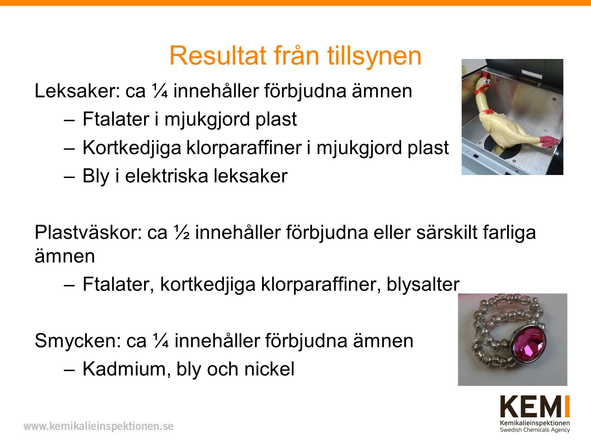 Resultat från tillsynen Leksaker: ca ¼ innehåller förbjudna ämnen –Ftalater i mjukgjord plast –Kortkedjiga klorparaffiner i mjukgjord plast –Bly i ele