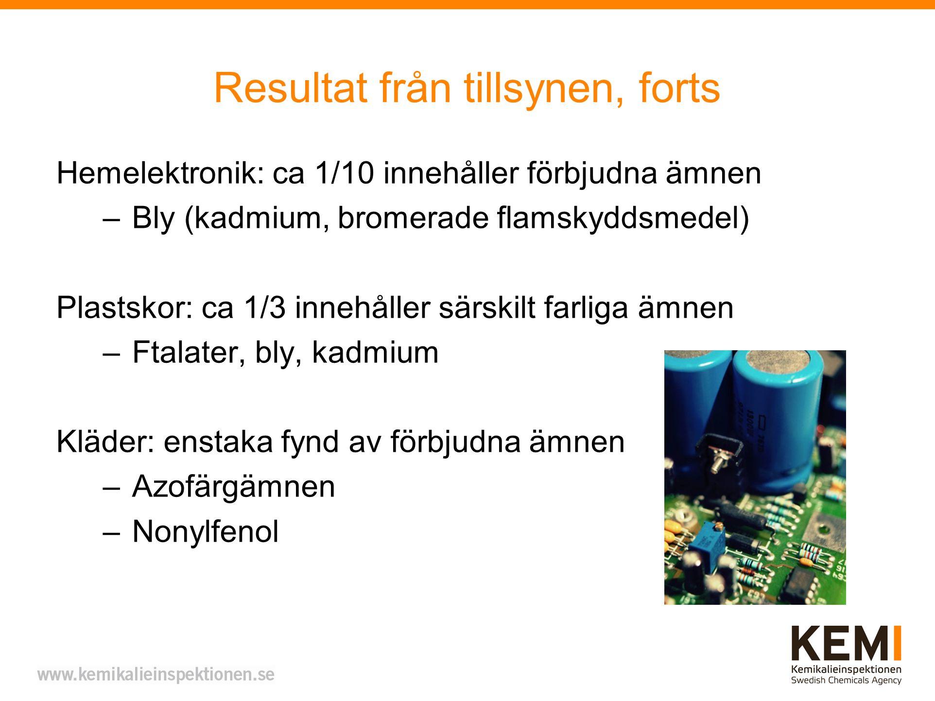 Resultat från tillsynen, forts Hemelektronik: ca 1/10 innehåller förbjudna ämnen –Bly (kadmium, bromerade flamskyddsmedel) Plastskor: ca 1/3 innehålle