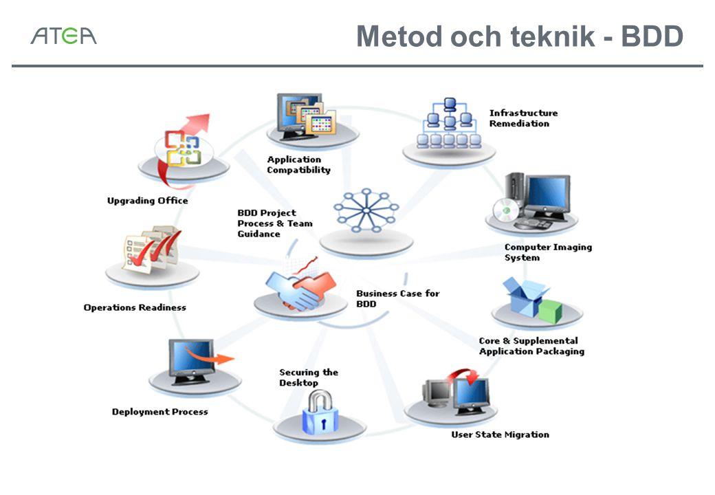 Metod och teknik - BDD