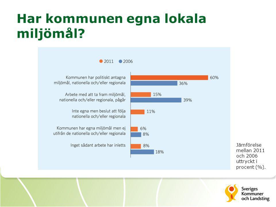 Har kommunen egna lokala miljömål Jämförelse mellan 2011 och 2006 uttryckt i procent (%).
