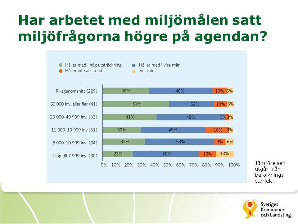 Har arbetet med miljömålen satt miljöfrågorna högre på agendan.