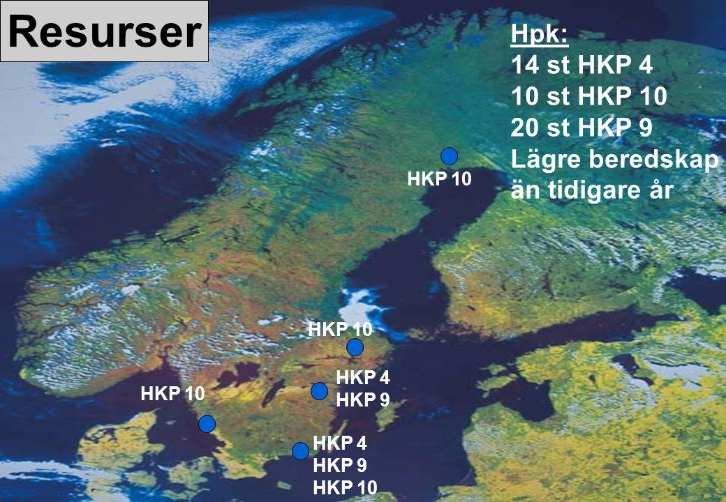 HÖGKVARTERET Resurser Hpk: 14 st HKP 4 10 st HKP 10 20 st HKP 9 Lägre beredskap än tidigare år HKP 10 HKP 4 HKP 9 HKP 10 HKP 4 HKP 9 HKP 10