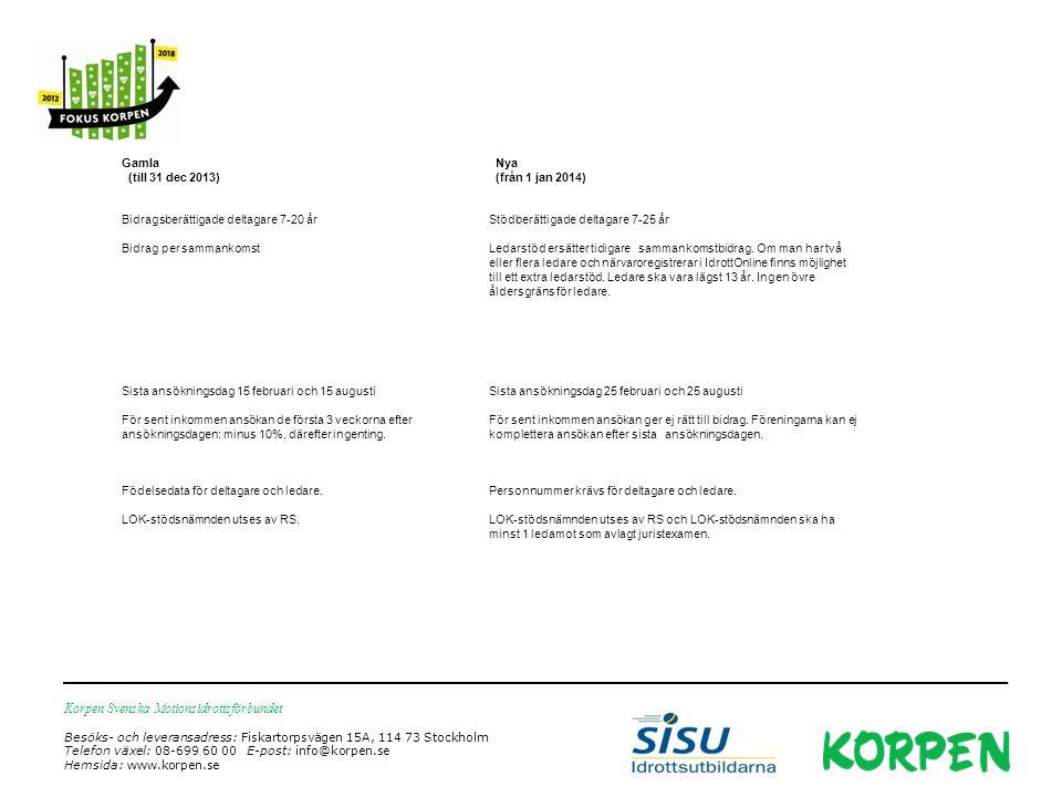 Korpen Svenska Motionsidrottsförbundet Besöks- och leveransadress: Fiskartorpsvägen 15A, 114 73 Stockholm Telefon växel: 08-699 60 00 E-post: info@korpen.se Hemsida: www.korpen.se Gamla (till 31 dec 2013) Nya (från 1 jan 2014) Bidragsberättigade deltagare 7-20 årStödberättigade deltagare 7-25 år Bidrag per sammankomst Ledarstöd ersätter tidigare sammankomstbidrag.