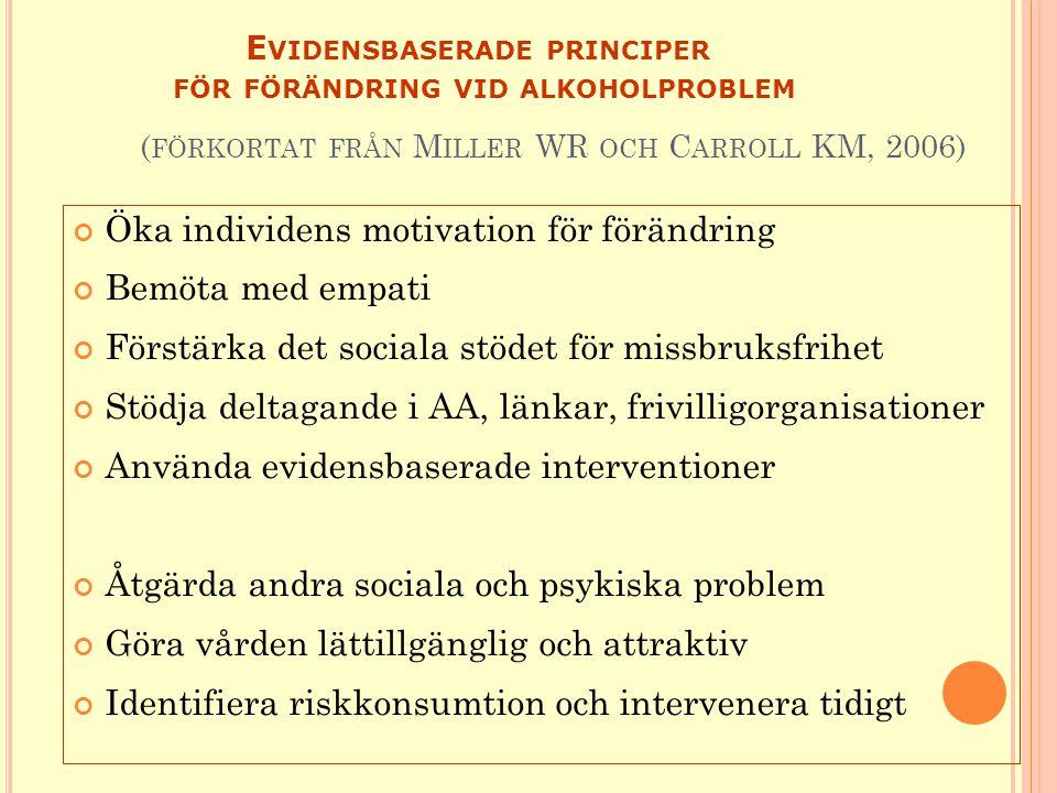 E VIDENSBASERADE PRINCIPER FÖR FÖRÄNDRING VID ALKOHOLPROBLEM ( FÖRKORTAT FRÅN M ILLER WR OCH C ARROLL KM, 2006) Öka individens motivation för förändring Bemöta med empati Förstärka det sociala stödet för missbruksfrihet Stödja deltagande i AA, länkar, frivilligorganisationer Använda evidensbaserade interventioner Åtgärda andra sociala och psykiska problem Göra vården lättillgänglig och attraktiv Identifiera riskkonsumtion och intervenera tidigt