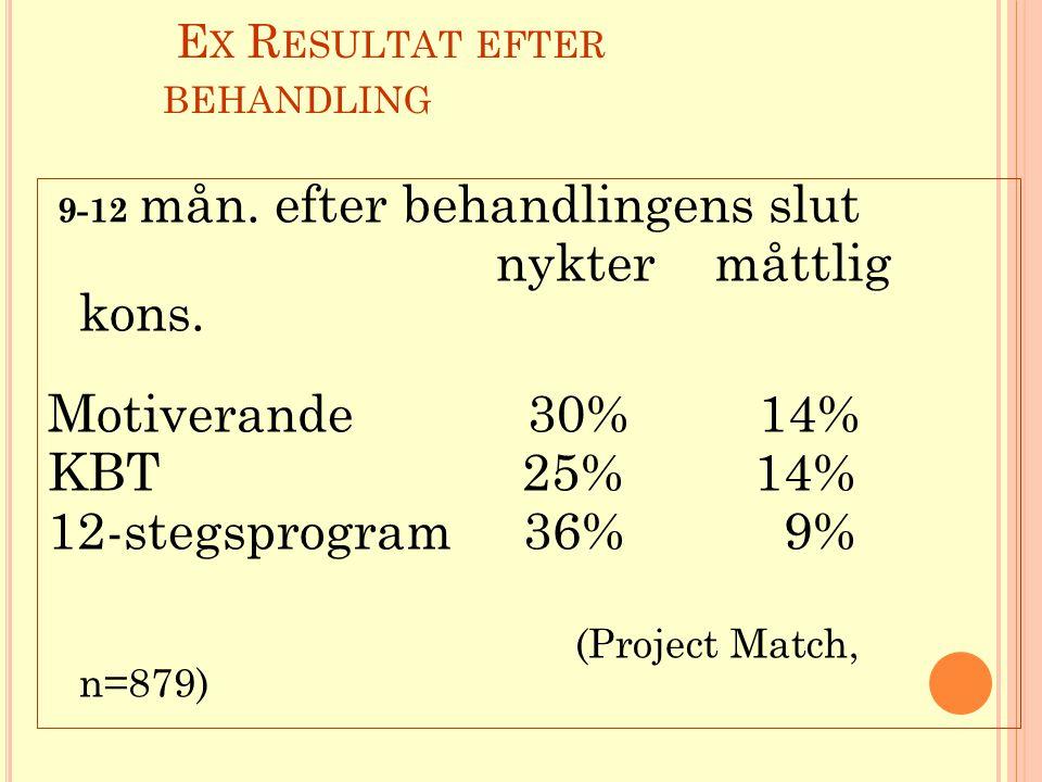 E X R ESULTAT EFTER BEHANDLING 9-12 mån. efter behandlingens slut nykter måttlig kons. Motiverande 30% 14% KBT 25% 14% 12-stegsprogram 36% 9% (Project