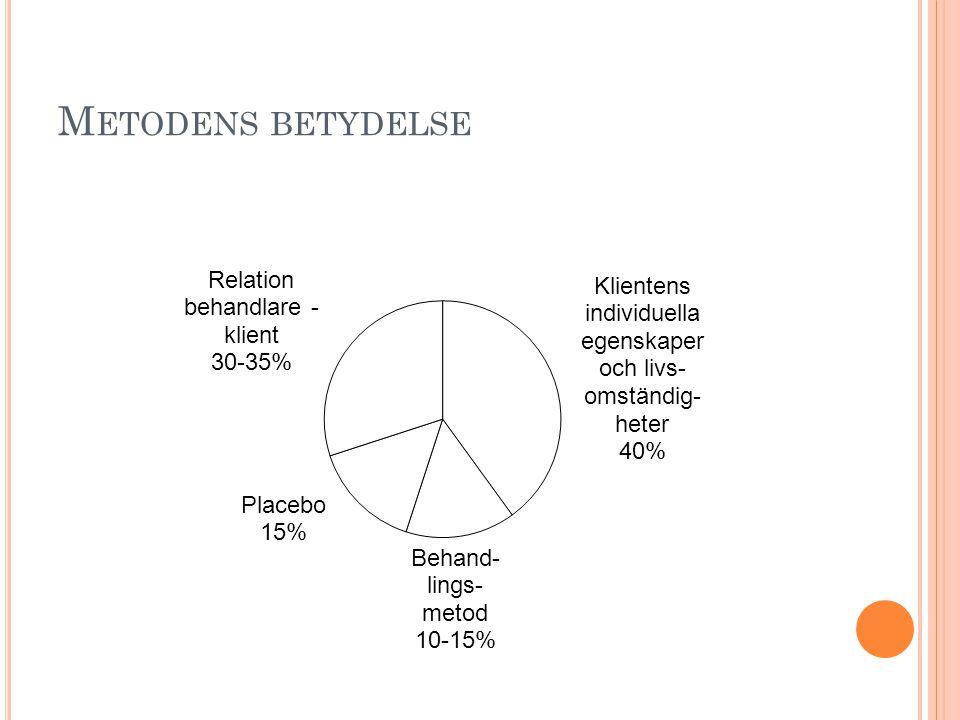 M ETODENS BETYDELSE