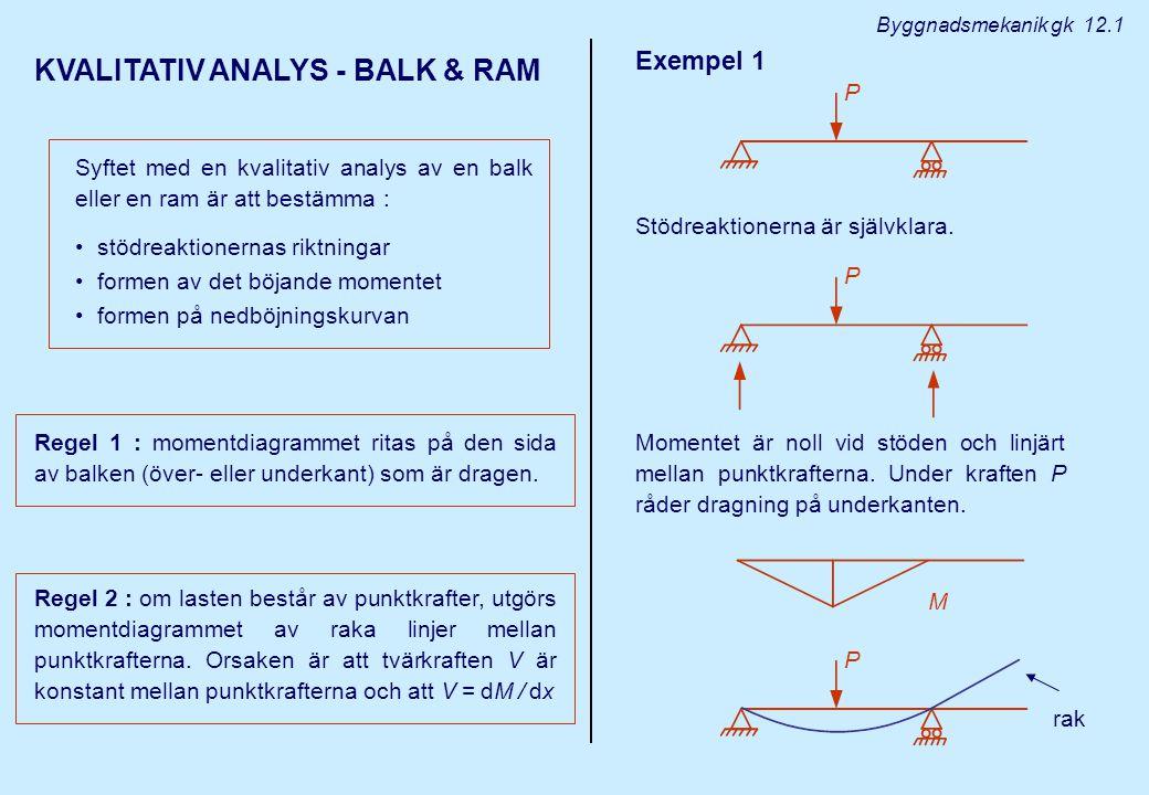 Momentet är noll vid stöden och linjärt mellan punktkrafterna. Under kraften P råder dragning på underkanten. KVALITATIV ANALYS - BALK & RAM Syftet me