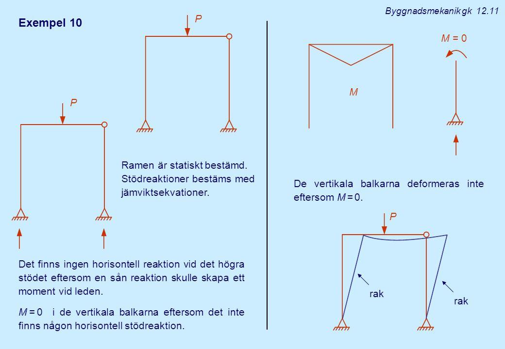 Exempel 10 Det finns ingen horisontell reaktion vid det högra stödet eftersom en sån reaktion skulle skapa ett moment vid leden. M = 0 i de vertikala