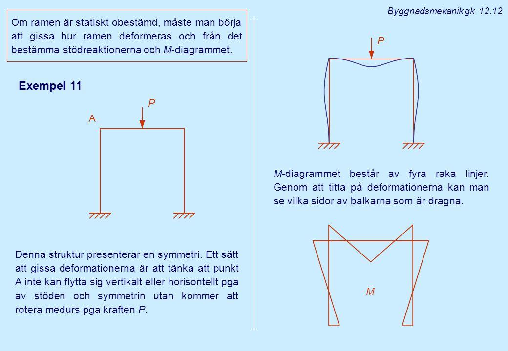 Exempel 11 Om ramen är statiskt obestämd, måste man börja att gissa hur ramen deformeras och från det bestämma stödreaktionerna och M-diagrammet. M By