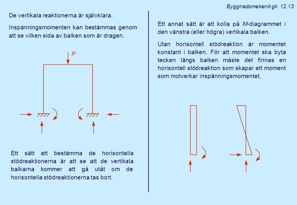 Byggnadsmekanik gk 12.13 De vertikala reaktionerna är självklara. Inspänningsmomenten kan bestämmas genom att se vilken sida av balken som är dragen.