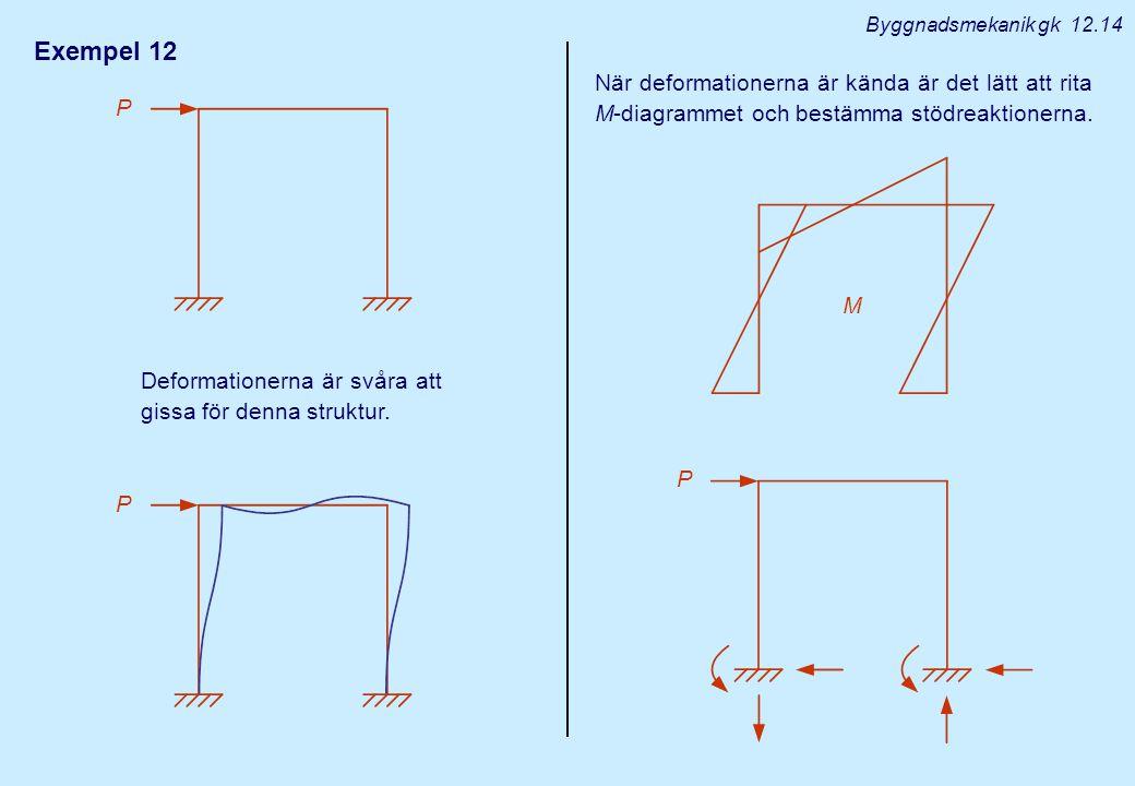 Exempel 12 M Byggnadsmekanik gk 12.14 Deformationerna är svåra att gissa för denna struktur. När deformationerna är kända är det lätt att rita M-diagr