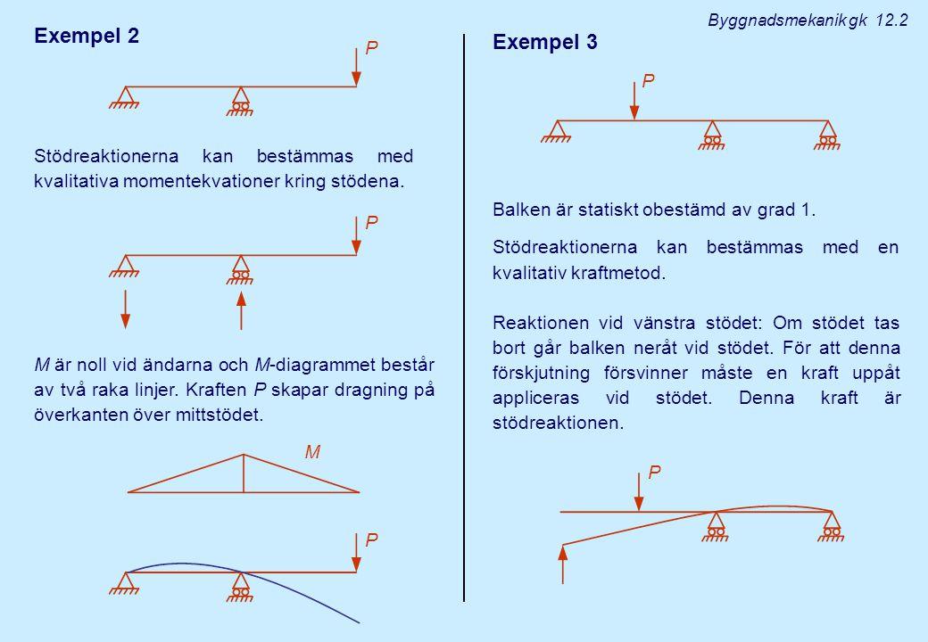 Exempel 2 M är noll vid ändarna och M-diagrammet består av två raka linjer. Kraften P skapar dragning på överkanten över mittstödet. M Exempel 3 Balke
