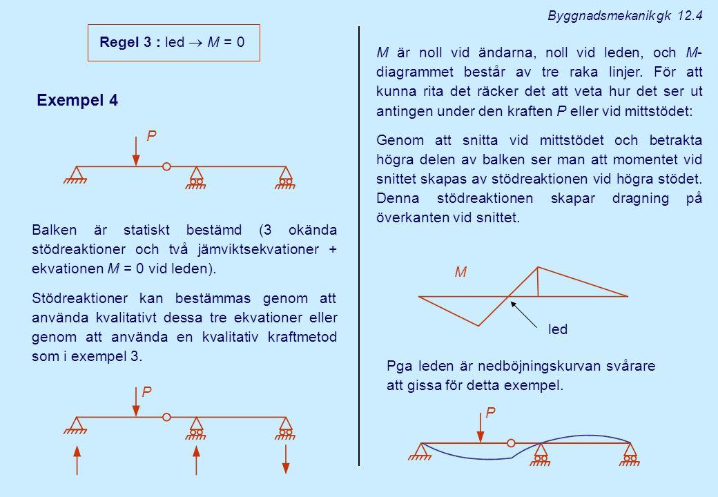 Exempel 4 Regel 3 : led  M = 0 M led Balken är statiskt bestämd (3 okända stödreaktioner och två jämviktsekvationer + ekvationen M = 0 vid leden). St
