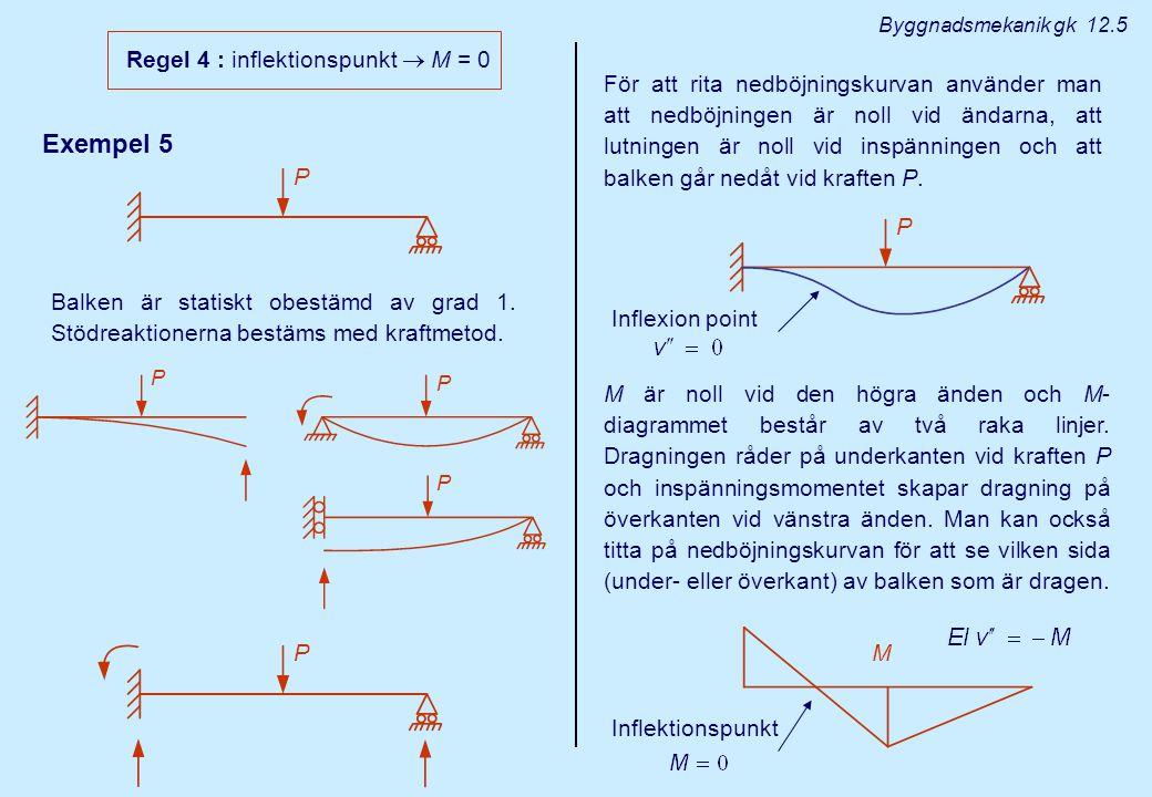 Exempel 6 M Inflektionspunkt Nedböjningskurvan gissas först och används för att bestämma M-diagram och stödreaktioner.