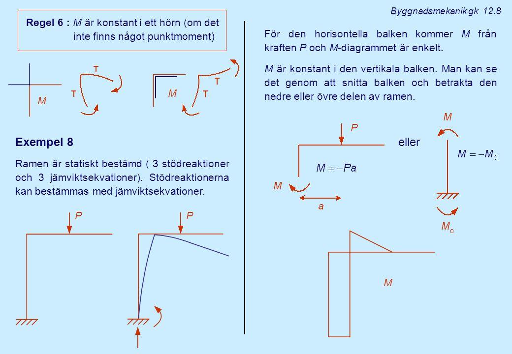 Exempel 8 M För den horisontella balken kommer M från kraften P och M-diagrammet är enkelt. M är konstant i den vertikala balken. Man kan se det genom