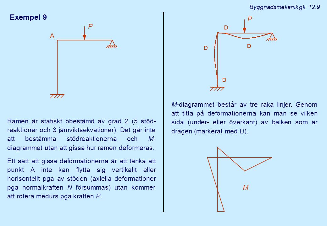 Exempel 9 Ramen är statiskt obestämd av grad 2 (5 stöd- reaktioner och 3 jämviktsekvationer). Det går inte att bestämma stödreaktionerna och M- diagra