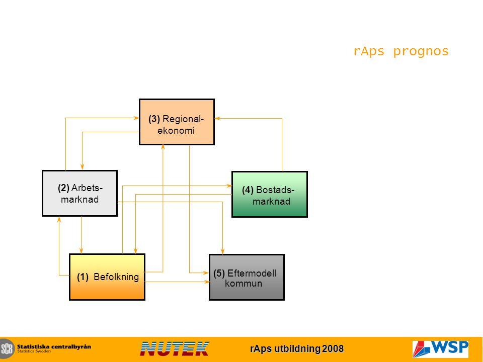 rAps utbildning 2007 rAps utbildning 2008 (2) Arbets- marknad (1) Befolkning (4) Bostads- marknad (5) Eftermodell kommun (3) Regional- ekonomi rAps prognos