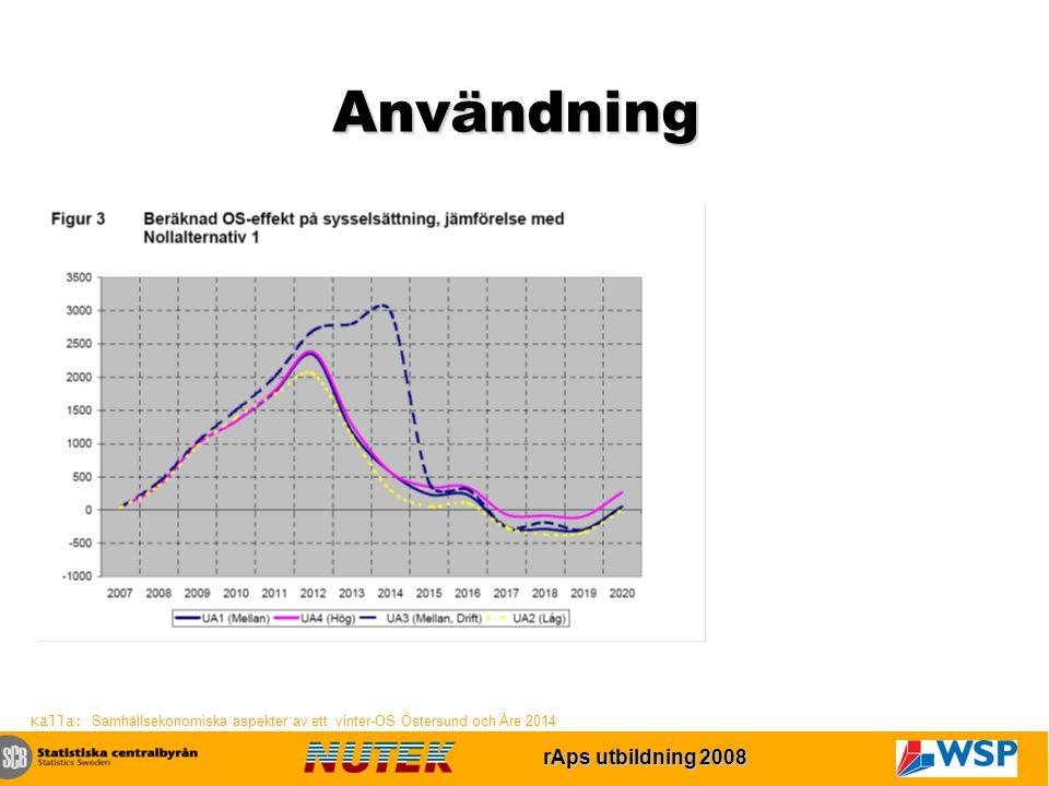 rAps utbildning 2007 rAps utbildning 2008 Användning Källa: Samhällsekonomiska aspekter av ett vinter-OS Östersund och Åre 2014