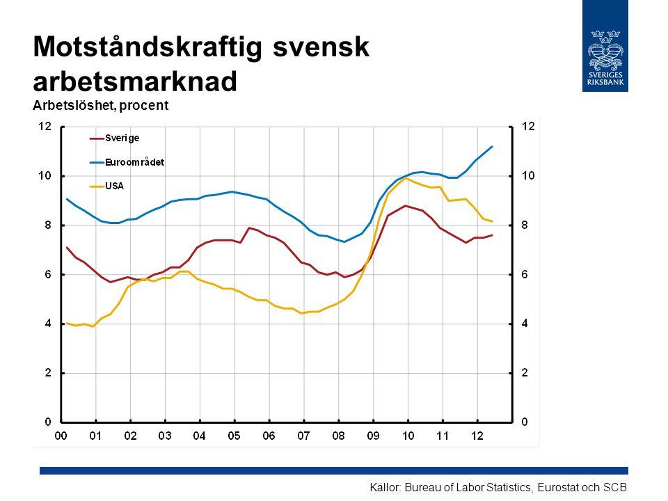 Motståndskraftig svensk arbetsmarknad Arbetslöshet, procent Källor: Bureau of Labor Statistics, Eurostat och SCB