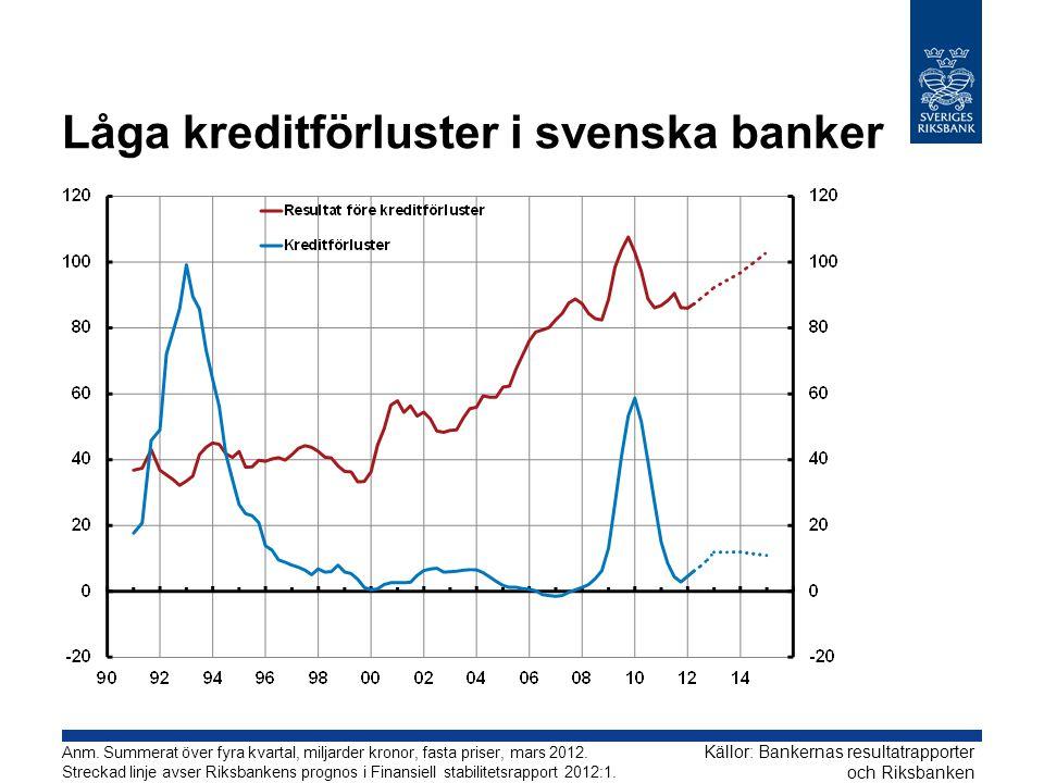 Låga kreditförluster i svenska banker Källor: Bankernas resultatrapporter och Riksbanken Anm.