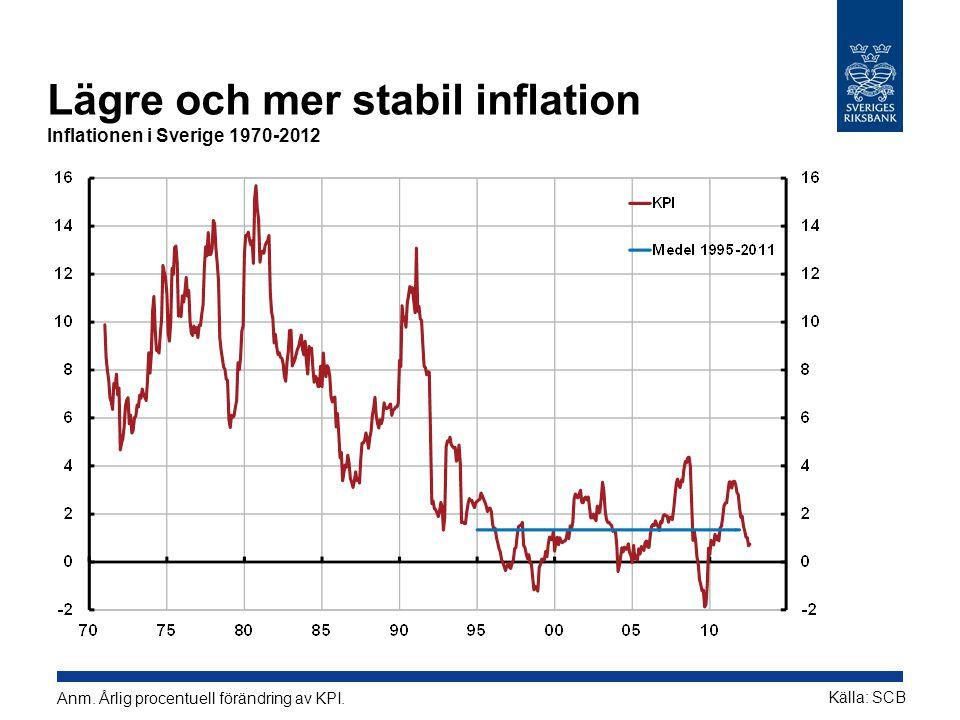 Lägre och mer stabil inflation Inflationen i Sverige 1970-2012 Anm.