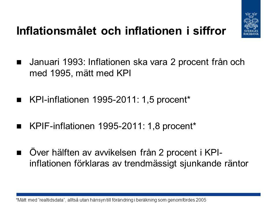 Inflationsmålet och inflationen i siffror Januari 1993: Inflationen ska vara 2 procent från och med 1995, mätt med KPI KPI-inflationen 1995-2011: 1,5 procent* KPIF-inflationen 1995-2011: 1,8 procent* Över hälften av avvikelsen från 2 procent i KPI- inflationen förklaras av trendmässigt sjunkande räntor *Mätt med realtidsdata , alltså utan hänsyn till förändring i beräkning som genomfördes 2005
