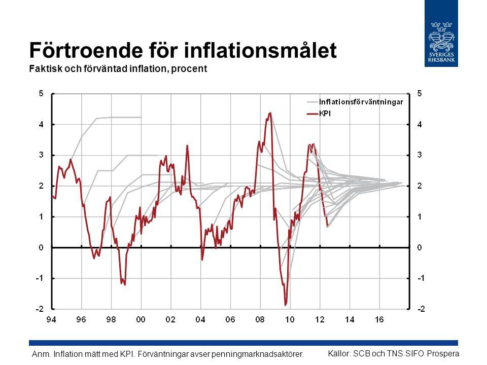 Förtroende för inflationsmålet Faktisk och förväntad inflation, procent Källor: SCB och TNS SIFO Prospera Anm.
