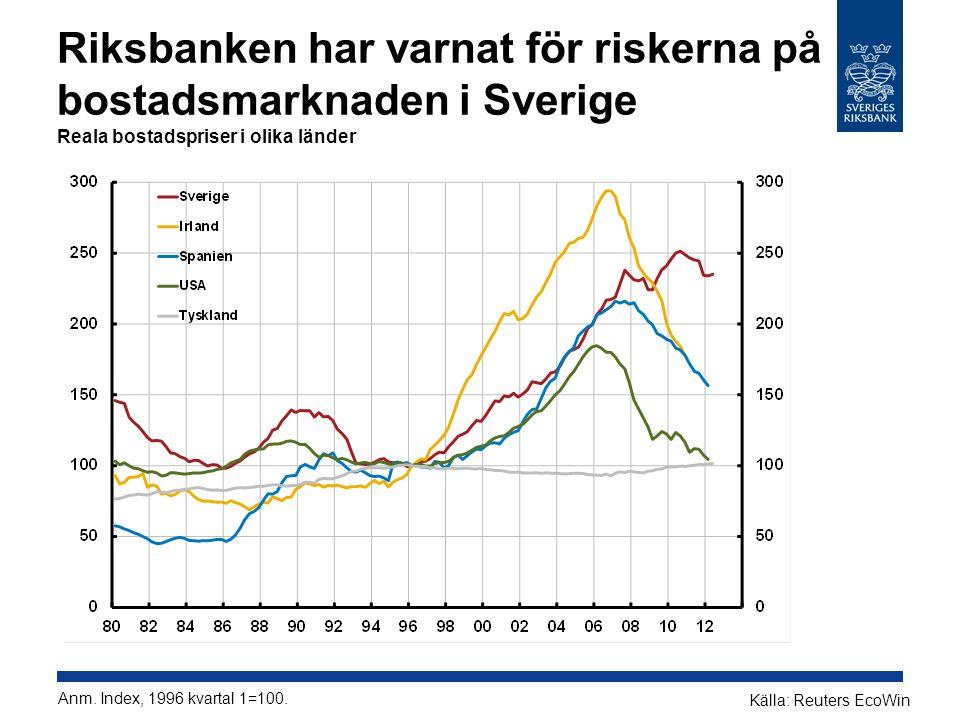Riksbanken har varnat för riskerna på bostadsmarknaden i Sverige Reala bostadspriser i olika länder Källa: Reuters EcoWin Anm.