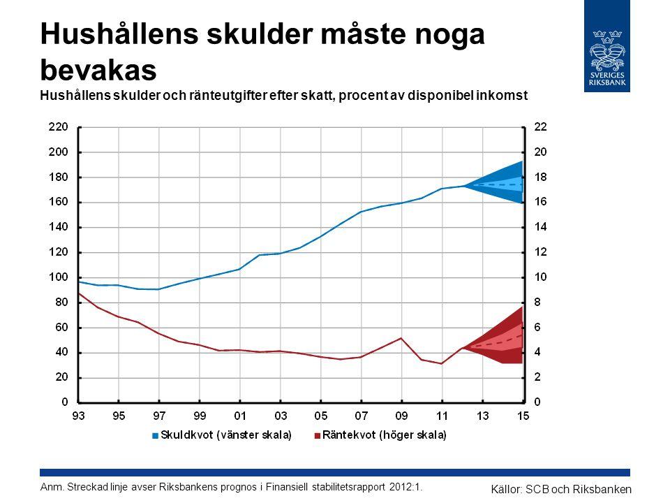 Hushållens skulder måste noga bevakas Hushållens skulder och ränteutgifter efter skatt, procent av disponibel inkomst Källor: SCB och Riksbanken Anm.