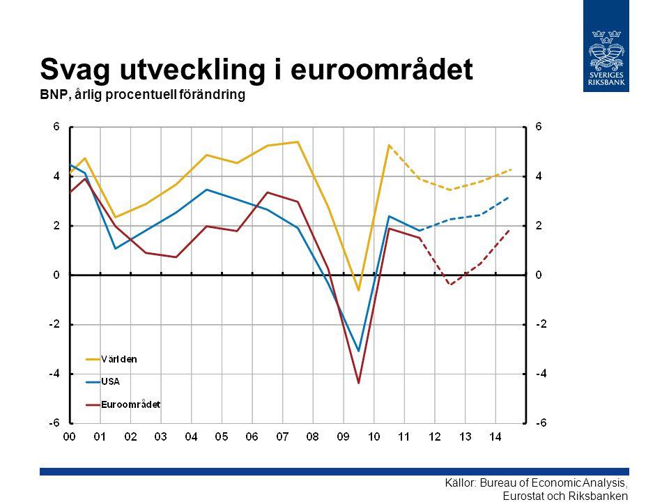 Svag utveckling i euroområdet BNP, årlig procentuell förändring Källor: Bureau of Economic Analysis, Eurostat och Riksbanken