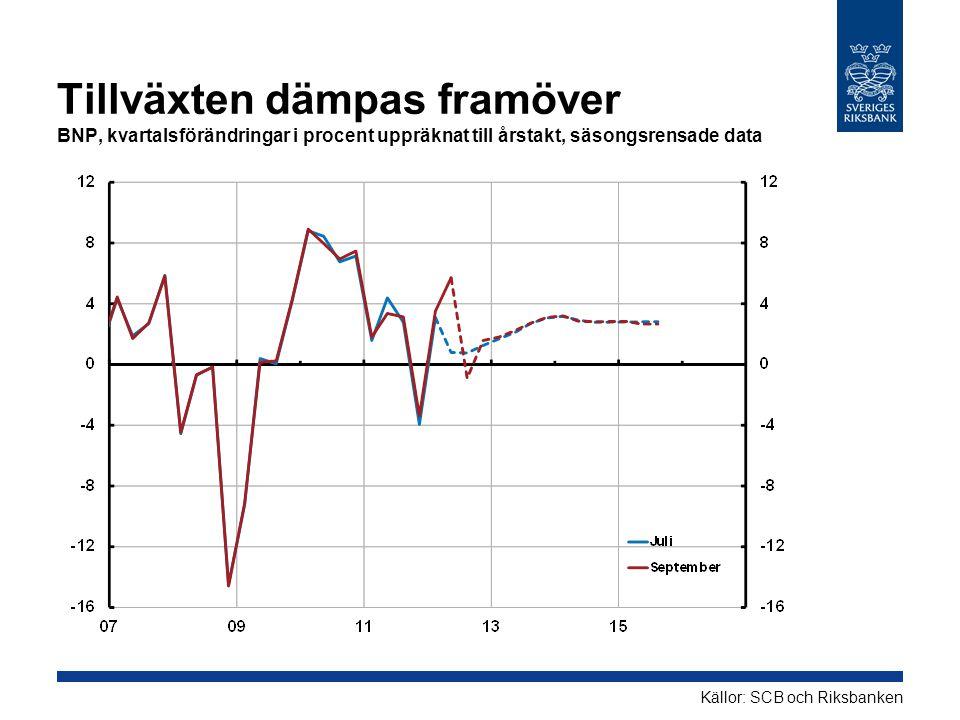 Tillväxten dämpas framöver BNP, kvartalsförändringar i procent uppräknat till årstakt, säsongsrensade data Källor: SCB och Riksbanken