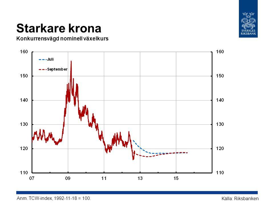 Starkare krona Konkurrensvägd nominell växelkurs Anm. TCW-index, 1992-11-18 = 100. Källa: Riksbanken