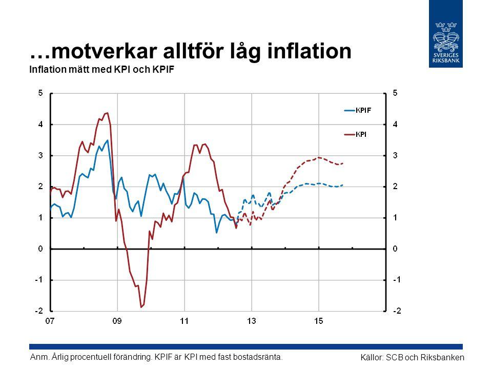 …motverkar alltför låg inflation Inflation mätt med KPI och KPIF Anm.